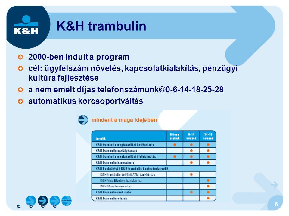 7 K&H trambulin – -14 különböző megoldások a különböző szegmenseknek: 6 éves korig K&H trambulin megtakarítási számla, szülők által megnyitva K&H trambulin start számla – állami támogatás; kezd alakulni… (közel 8000 számla) K&H biztos útravaló – életbiztosítás a jövőért takarékoskodik a család 6-14 – általános iskola 6-14 - általános iskola passzív ügyfelek, szülők választása alacsony penetráció jellemzően K&H trambulin megtakarítási számla de már lehet bankszámlája is a kis ügyfélnek + mobilinfo