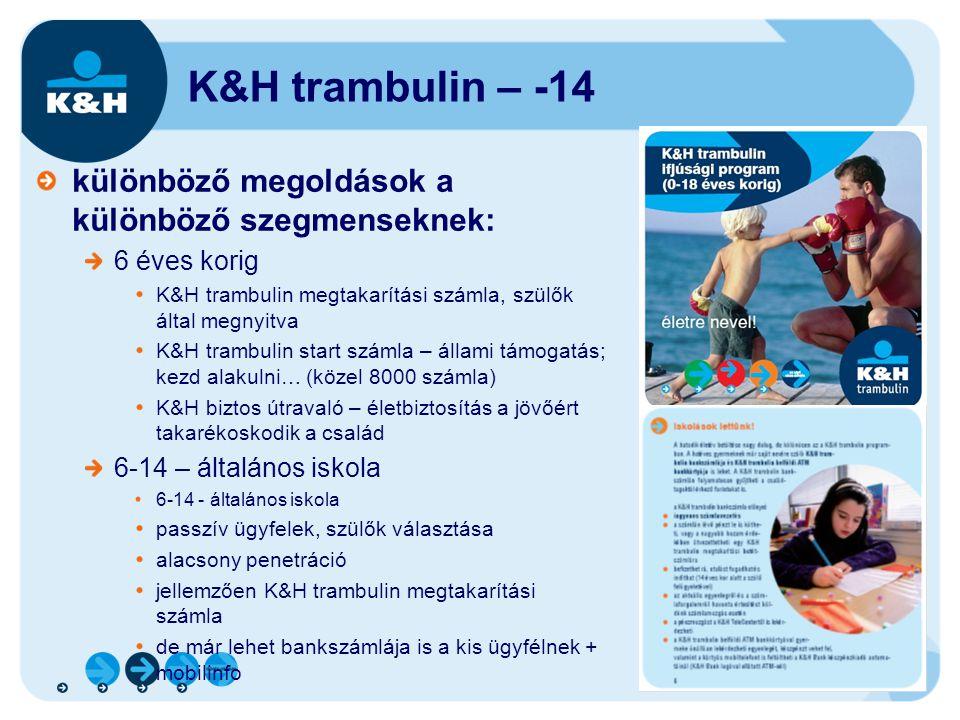 7 K&H trambulin – -14 különböző megoldások a különböző szegmenseknek: 6 éves korig K&H trambulin megtakarítási számla, szülők által megnyitva K&H tram