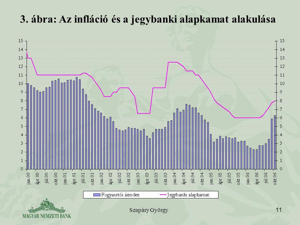 Szapáry György 11 3. ábra: Az infláció és a jegybanki alapkamat alakulása