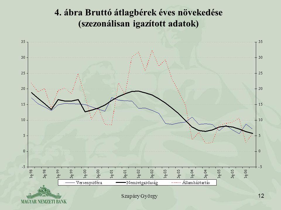 Szapáry György 12 4. ábra Bruttó átlagbérek éves növekedése (szezonálisan igazított adatok)