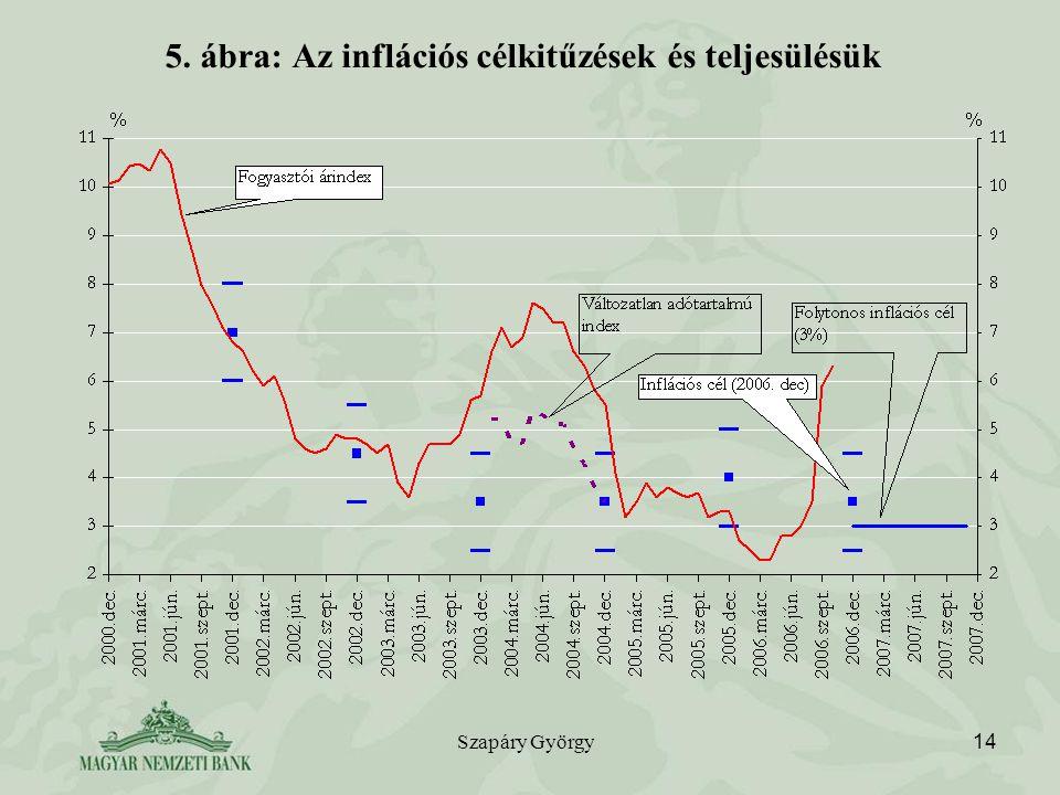 Szapáry György 14 5. ábra: Az inflációs célkitűzések és teljesülésük