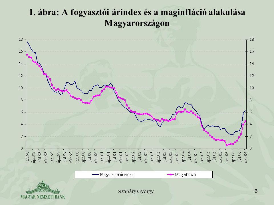 Szapáry György 6 1. ábra: A fogyasztói árindex és a maginfláció alakulása Magyarországon