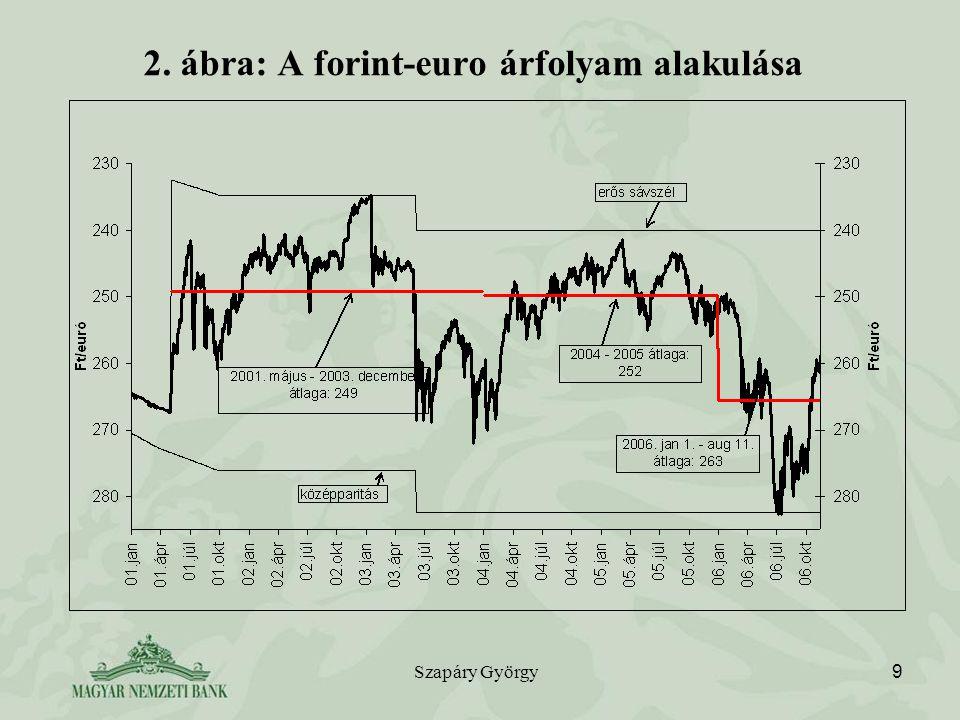 Szapáry György 9 2. ábra: A forint-euro árfolyam alakulása