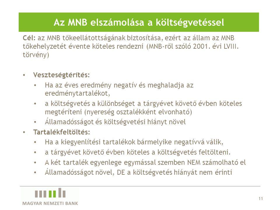 Cél: az MNB tőkeellátottságának biztosítása, ezért az állam az MNB tőkehelyzetét évente köteles rendezni (MNB-ről szóló 2001.