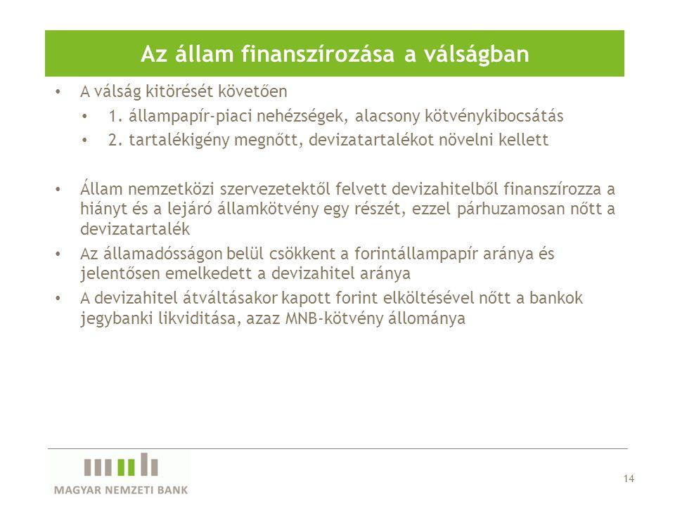 A válság kitörését követően 1.állampapír-piaci nehézségek, alacsony kötvénykibocsátás 2.