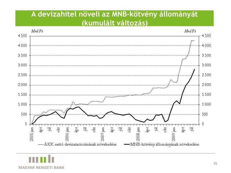 15 A devizahitel növeli az MNB-kötvény állományát (kumulált változás)