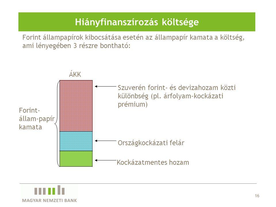 Forint állampapírok kibocsátása esetén az állampapír kamata a költség, ami lényegében 3 részre bontható: 16 Hiányfinanszírozás költsége Szuverén forint- és devizahozam közti különbség (pl.