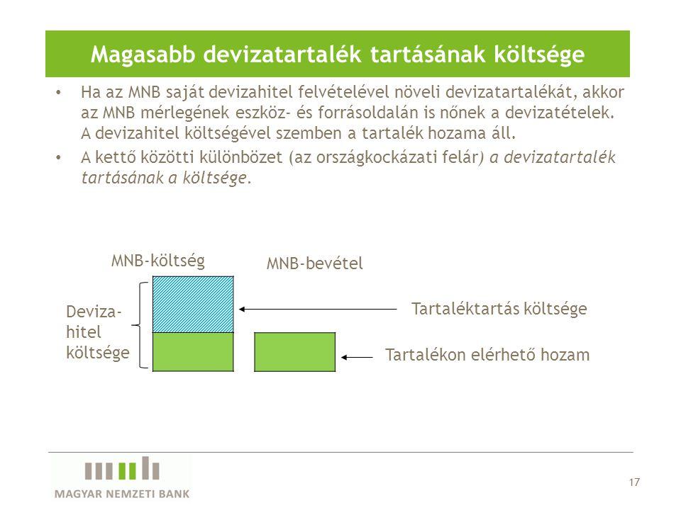 Ha az MNB saját devizahitel felvételével növeli devizatartalékát, akkor az MNB mérlegének eszköz- és forrásoldalán is nőnek a devizatételek.