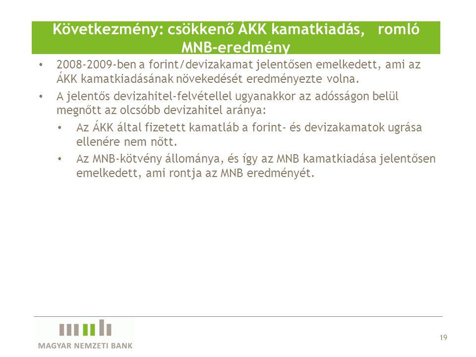 2008-2009-ben a forint/devizakamat jelentősen emelkedett, ami az ÁKK kamatkiadásának növekedését eredményezte volna.