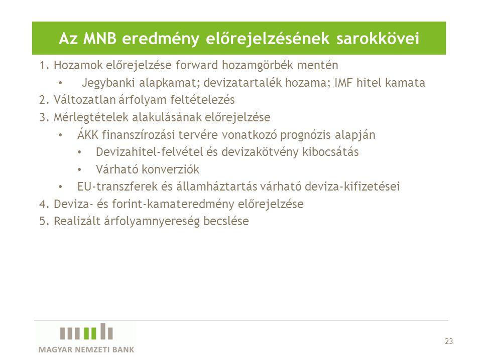 1. Hozamok előrejelzése forward hozamgörbék mentén Jegybanki alapkamat; devizatartalék hozama; IMF hitel kamata 2. Változatlan árfolyam feltételezés 3