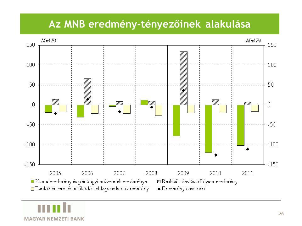 26 Az MNB eredmény-tényezőinek alakulása