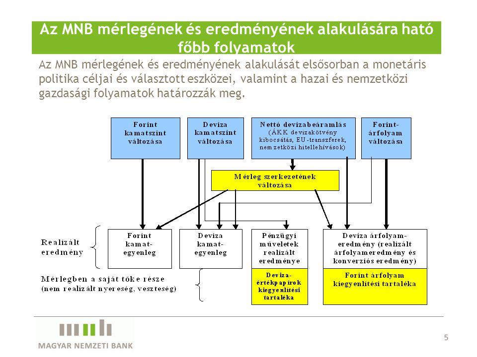 Az MNB mérlegének és eredményének alakulását elsősorban a monetáris politika céljai és választott eszközei, valamint a hazai és nemzetközi gazdasági folyamatok határozzák meg.