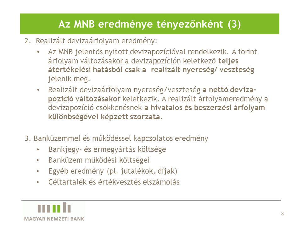 29 Az MNB 2010-es eredményének alakulása a főbb változók függvényében (milliárd forint) Az árfolyam a konverzión és a devizakamaton keresztül hat A forintkamat a források drágulásán keresztül hat az eredményre