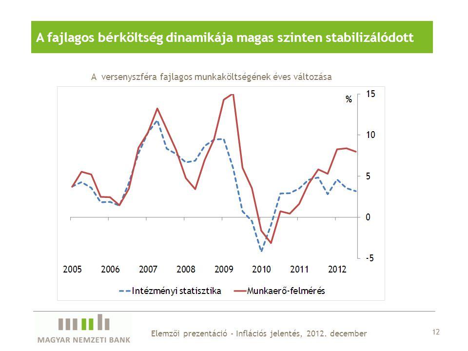 12 Elemzői prezentáció - Inflációs jelentés, 2012.
