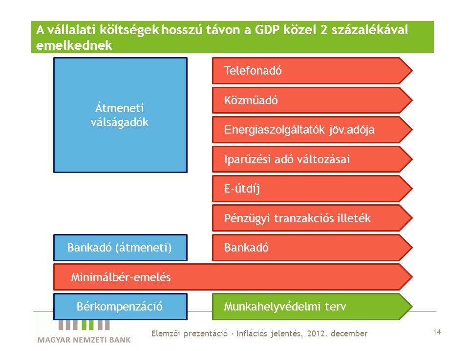 14 Elemzői prezentáció - Inflációs jelentés, 2012.