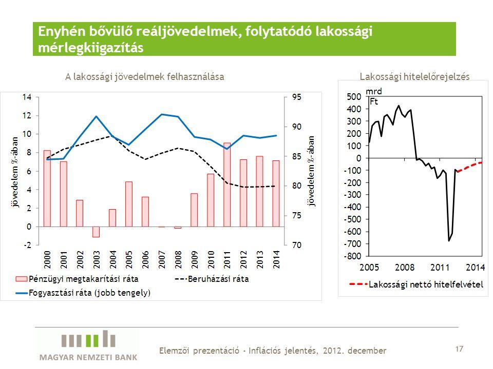 17 Elemzői prezentáció - Inflációs jelentés, 2012.