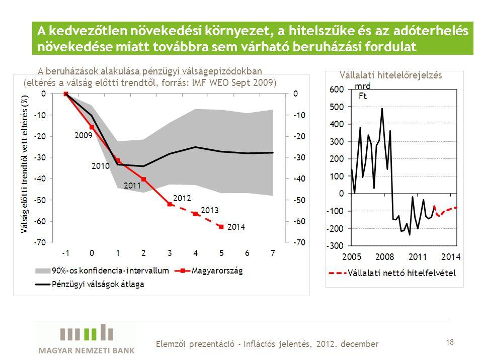 18 Elemzői prezentáció - Inflációs jelentés, 2012.