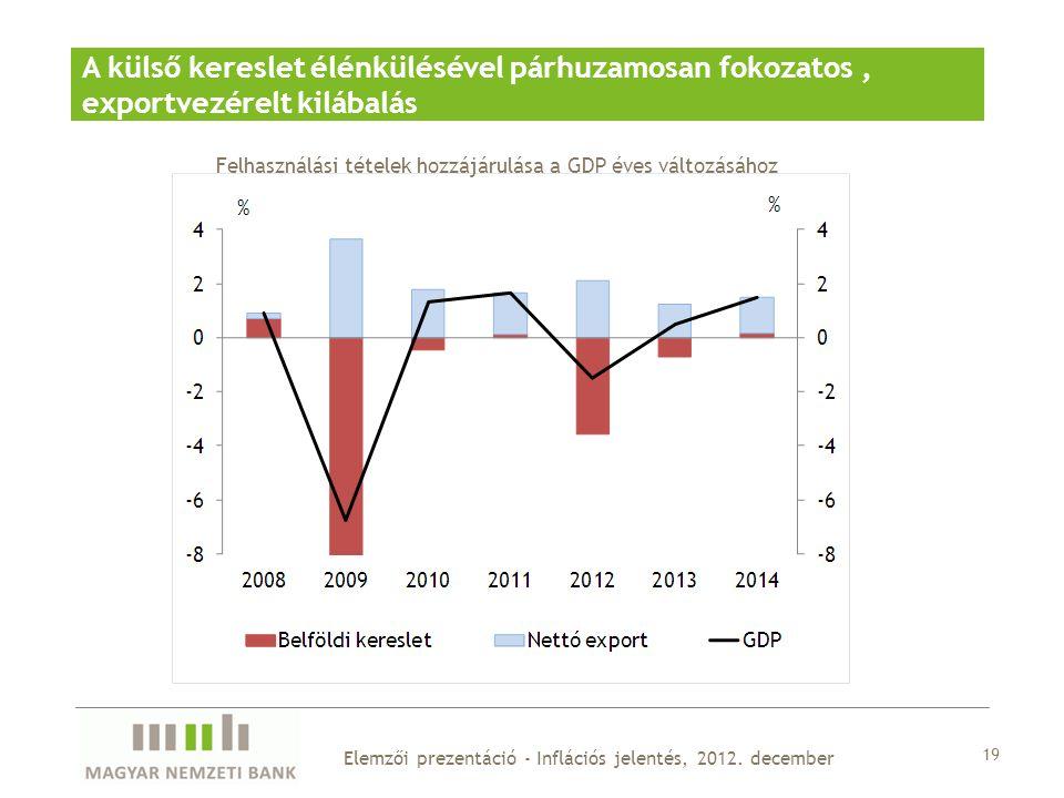 19 Elemzői prezentáció - Inflációs jelentés, 2012.