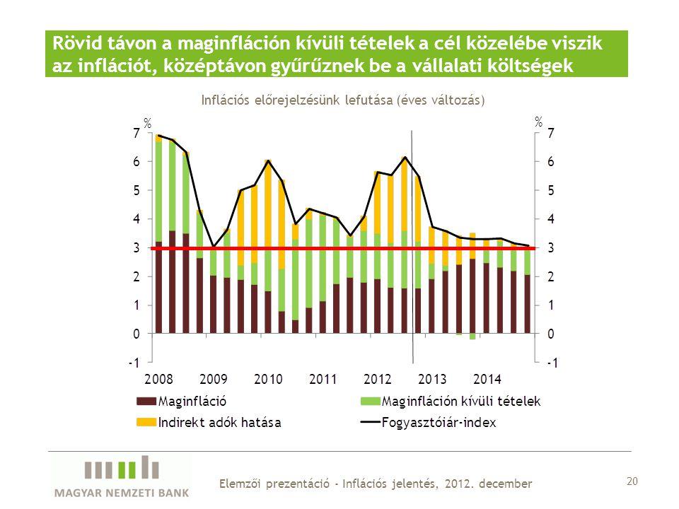 20 Elemzői prezentáció - Inflációs jelentés, 2012.