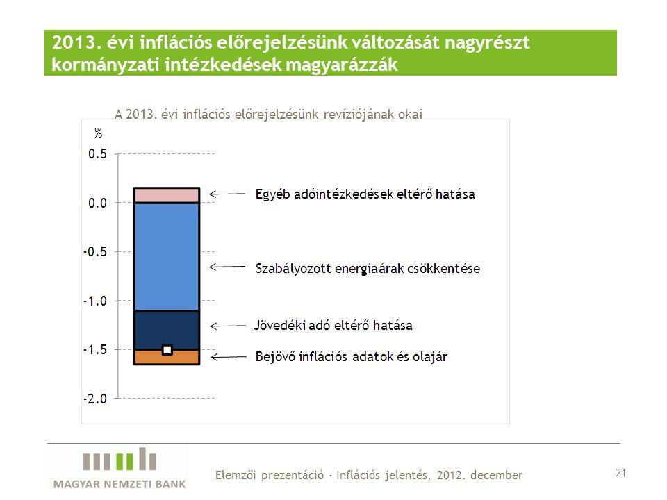 21 Elemzői prezentáció - Inflációs jelentés, 2012.
