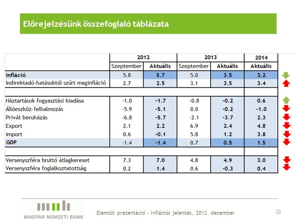 22 Elemzői prezentáció - Inflációs jelentés, 2012. december Előrejelzésünk összefoglaló táblázata