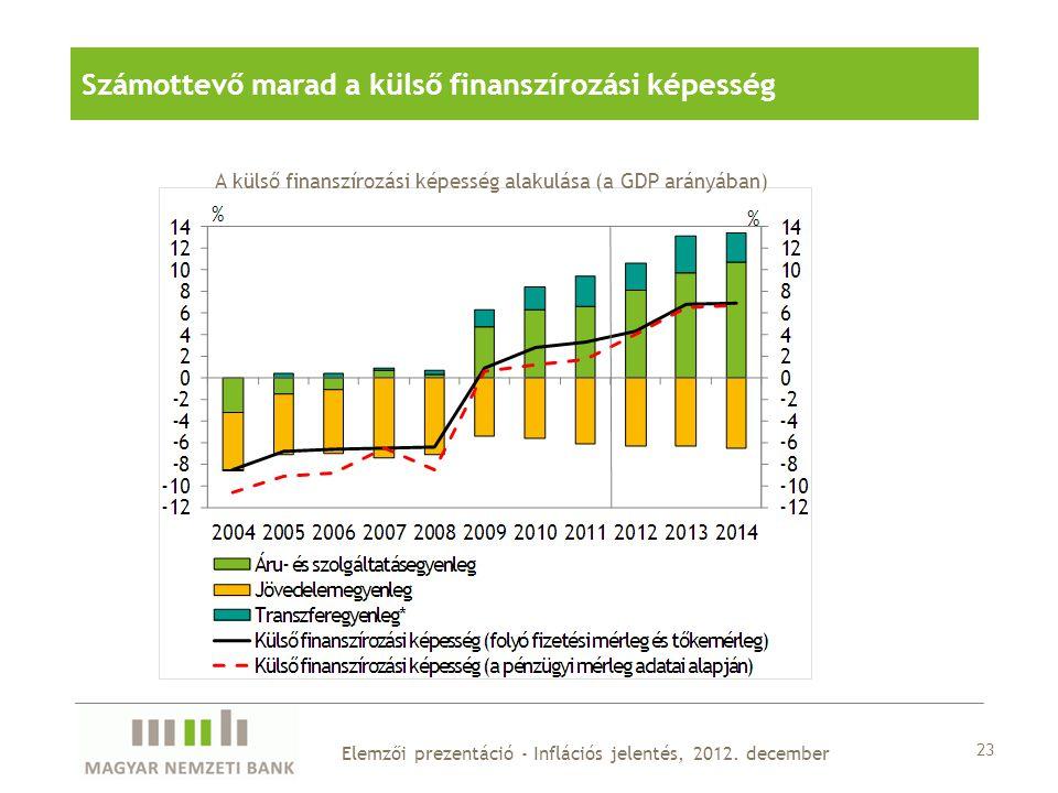 23 Elemzői prezentáció - Inflációs jelentés, 2012.