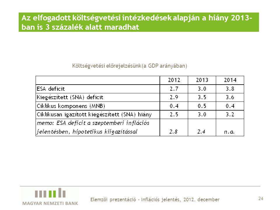24 Elemzői prezentáció - Inflációs jelentés, 2012.