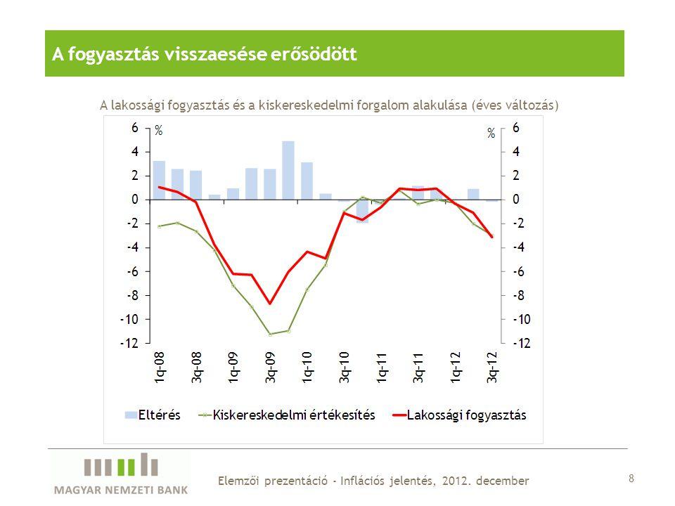 8 Elemzői prezentáció - Inflációs jelentés, 2012.