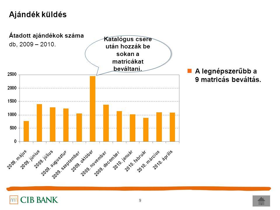 9 Ajándék küldés Átadott ajándékok száma db, 2009 – 2010.