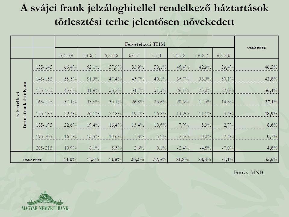 A svájci frank jelzáloghitellel rendelkező háztartások törlesztési terhe jelentősen növekedett Forrás: MNB.
