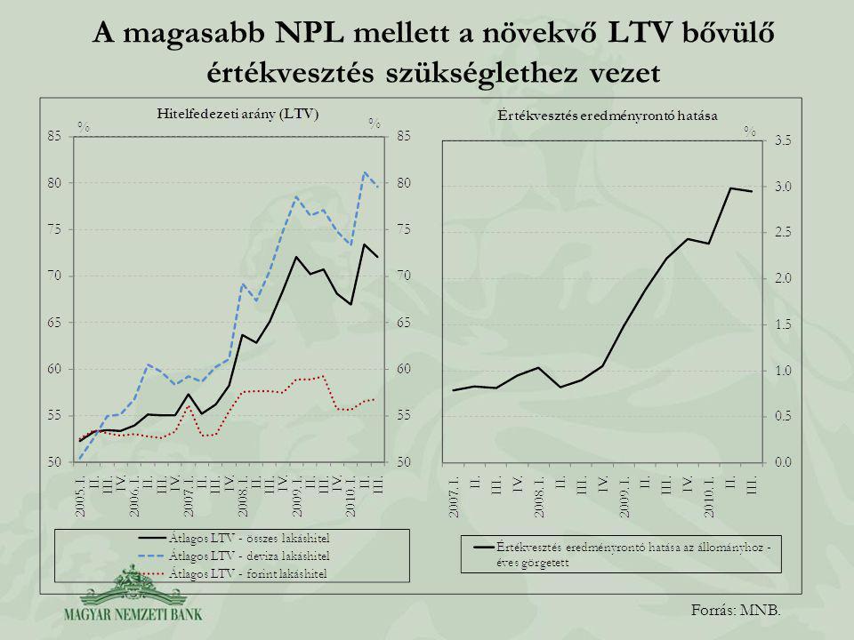 A magasabb NPL mellett a növekvő LTV bővülő értékvesztés szükséglethez vezet Forrás: MNB.