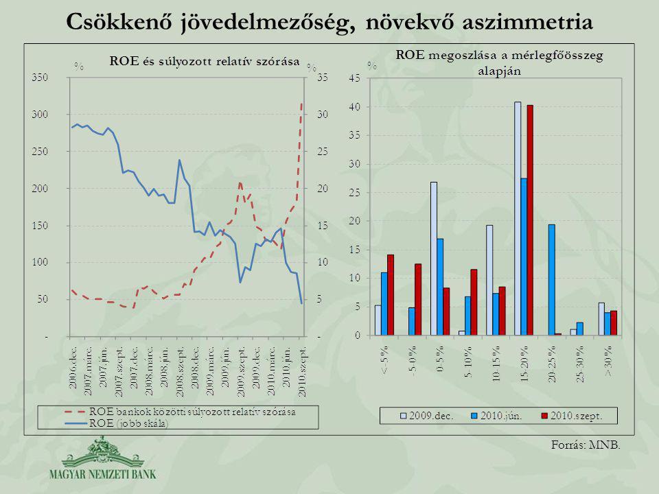 Csökkenő jövedelmezőség, növekvő aszimmetria Forrás: MNB.