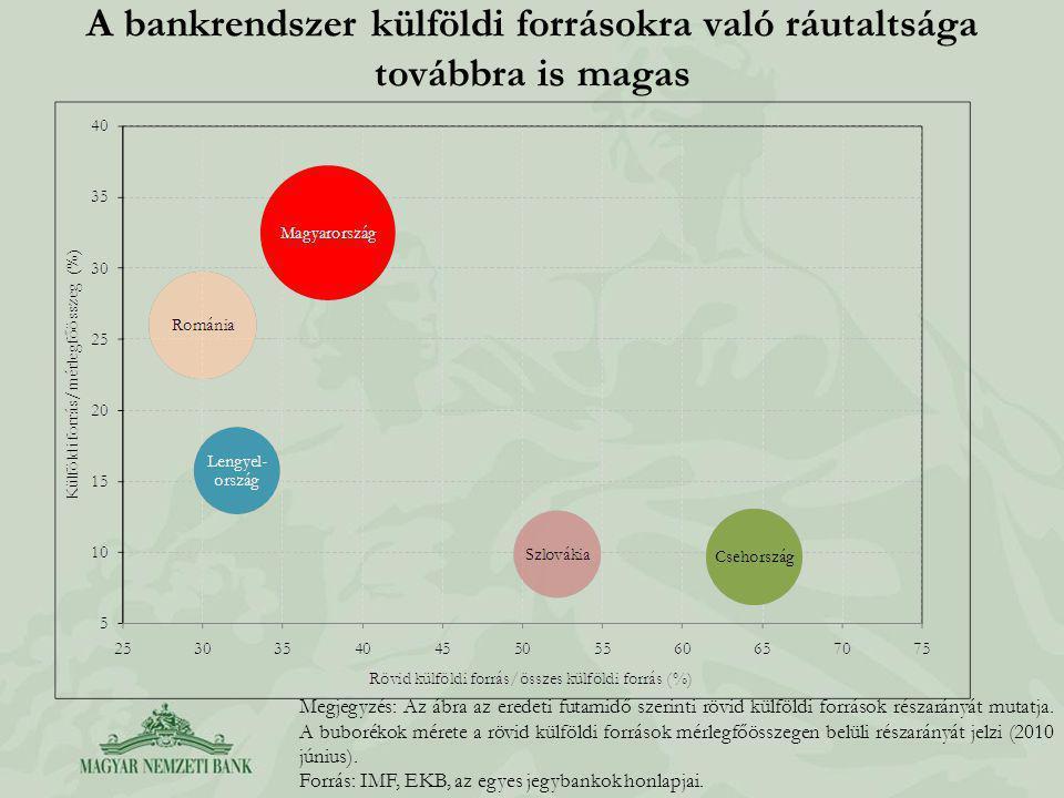 A bankrendszer külföldi forrásokra való ráutaltsága továbbra is magas Megjegyzés: Az ábra az eredeti futamidő szerinti rövid külföldi források részarányát mutatja.