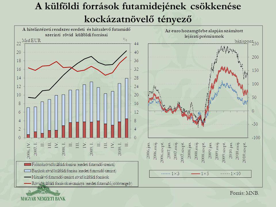 A külföldi források futamidejének csökkenése kockázatnövelő tényező Forrás: MNB.
