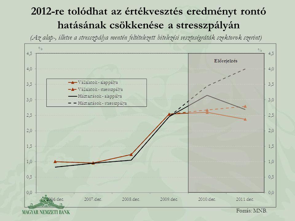 2012-re tolódhat az értékvesztés eredményt rontó hatásának csökkenése a stresszpályán Forrás: MNB.