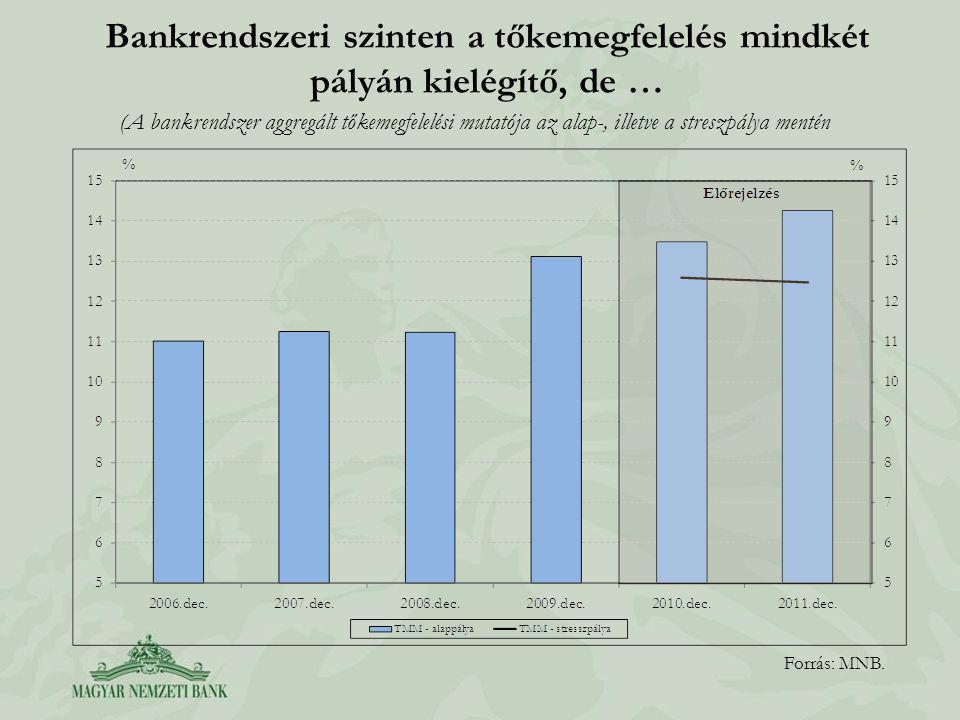 Bankrendszeri szinten a tőkemegfelelés mindkét pályán kielégítő, de … Forrás: MNB.