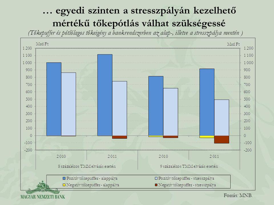 … egyedi szinten a stresszpályán kezelhető mértékű tőkepótlás válhat szükségessé Forrás: MNB.