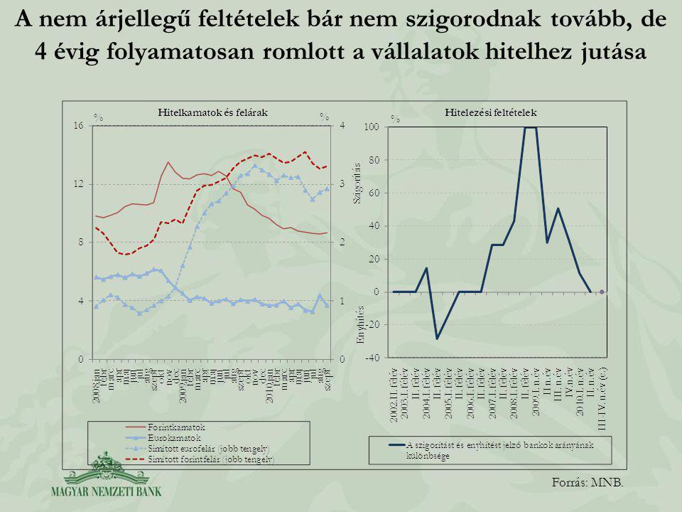 A háztartásoknál a nem-teljesítő jelzáloghitelek értékvesztéssel való fedezettsége alacsony Forrás: MNB.