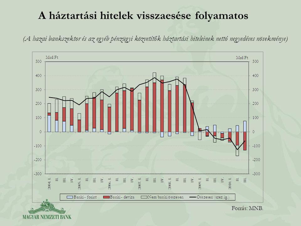 A háztartási hitelek visszaesése folyamatos Forrás: MNB.