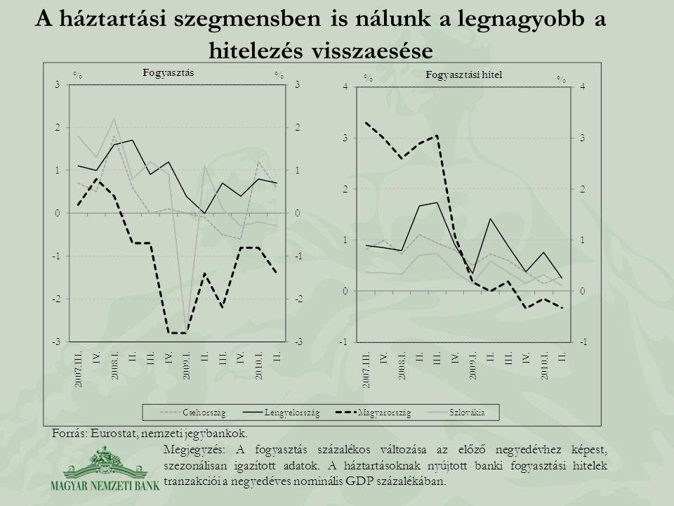 Megfelelő tőkeellátottság az alappályán Forrás: MNB.