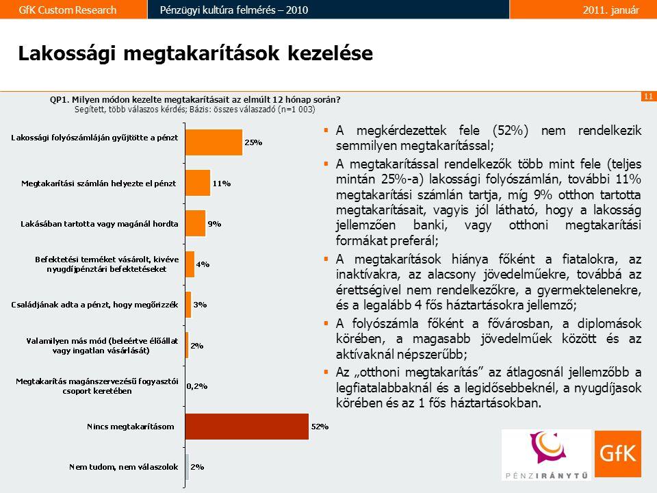 11 GfK Custom ResearchPénzügyi kultúra felmérés – 20102011. január Lakossági megtakarítások kezelése QP1. Milyen módon kezelte megtakarításait az elmú