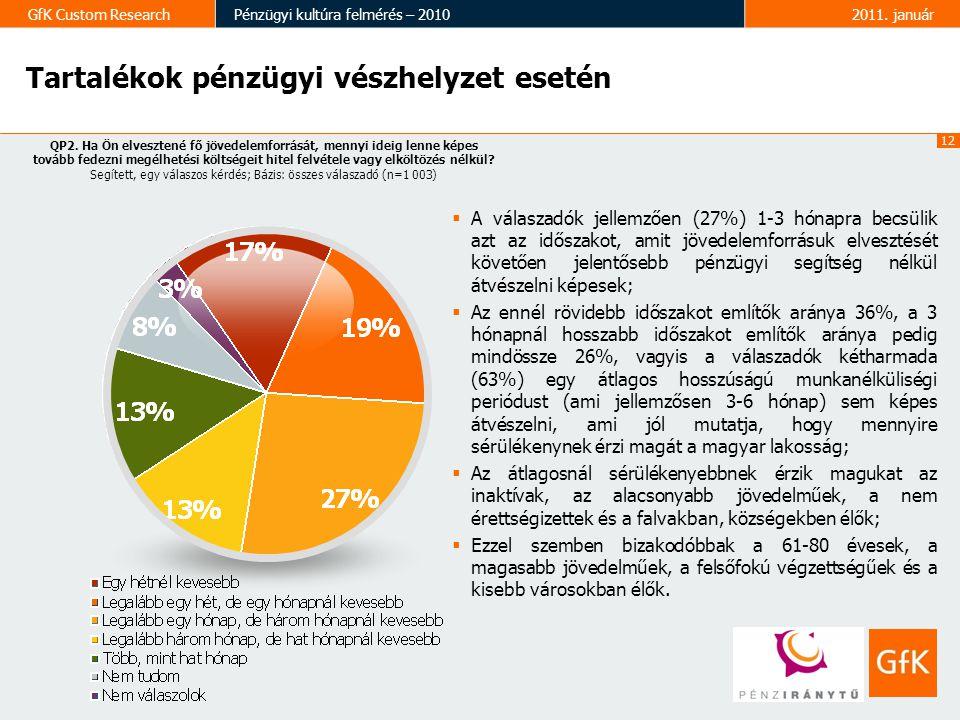 12 GfK Custom ResearchPénzügyi kultúra felmérés – 20102011. január Tartalékok pénzügyi vészhelyzet esetén QP2. Ha Ön elvesztené fő jövedelemforrását,