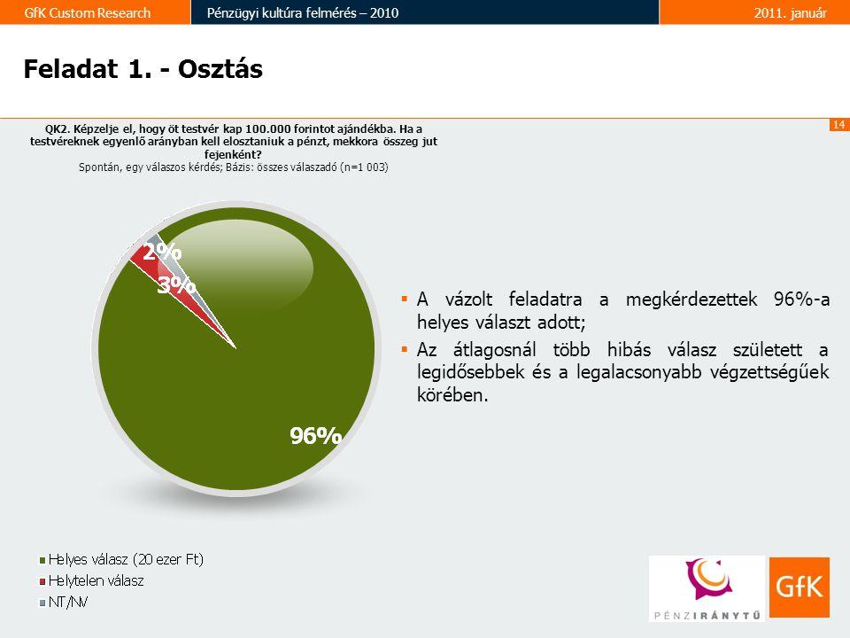 14 GfK Custom ResearchPénzügyi kultúra felmérés – 20102011. január QK2. Képzelje el, hogy öt testvér kap 100.000 forintot ajándékba. Ha a testvéreknek
