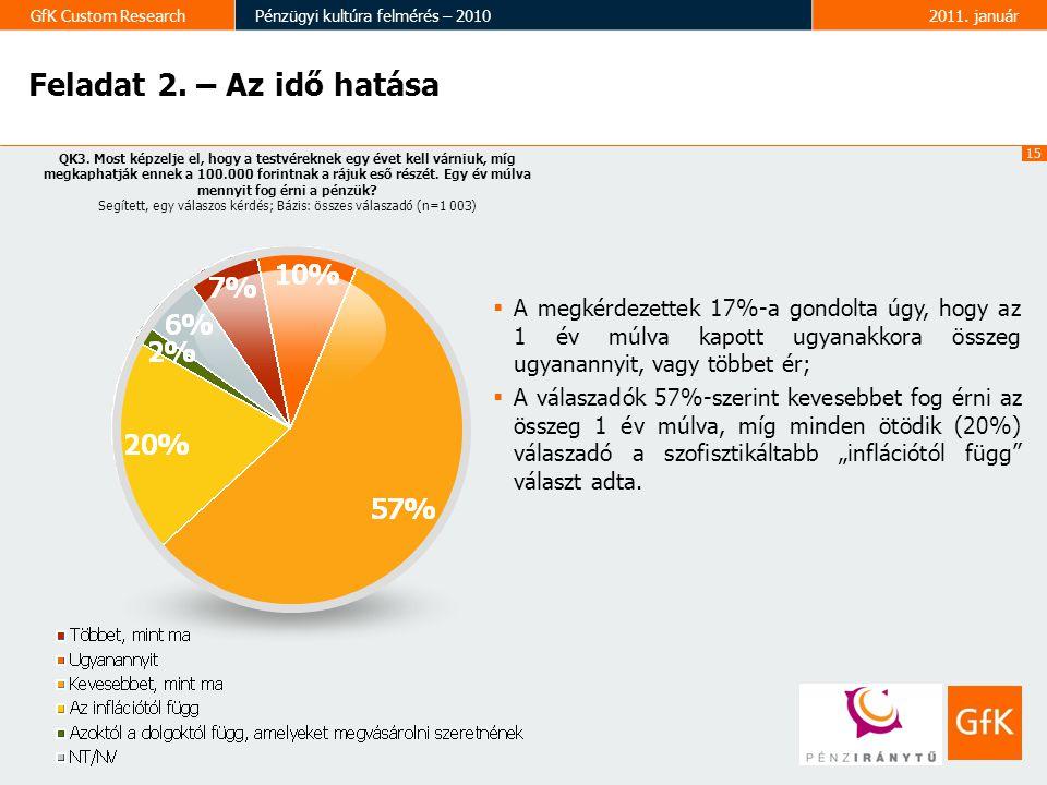 15 GfK Custom ResearchPénzügyi kultúra felmérés – 20102011. január Feladat 2. – Az idő hatása QK3. Most képzelje el, hogy a testvéreknek egy évet kell
