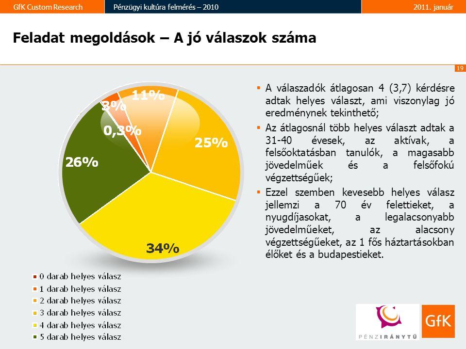 19 GfK Custom ResearchPénzügyi kultúra felmérés – 20102011. január Feladat megoldások – A jó válaszok száma  A válaszadók átlagosan 4 (3,7) kérdésre