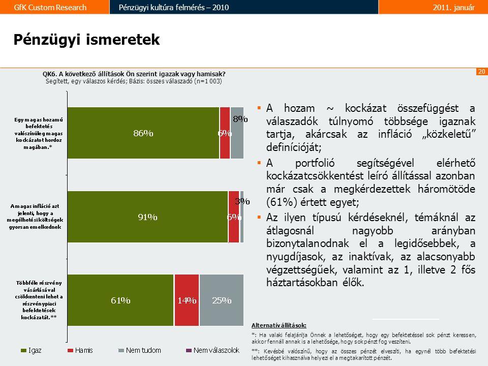 20 GfK Custom ResearchPénzügyi kultúra felmérés – 20102011. január Pénzügyi ismeretek QK6. A következő állítások Ön szerint igazak vagy hamisak? Segít