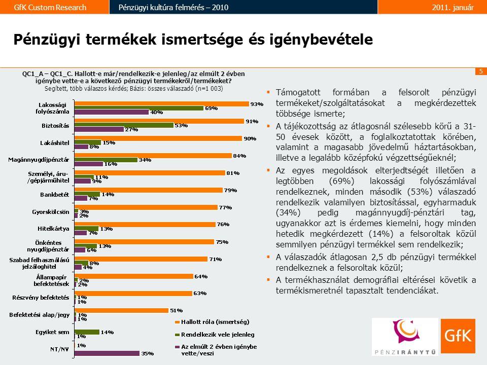 5 GfK Custom ResearchPénzügyi kultúra felmérés – 20102011. január Pénzügyi termékek ismertsége és igénybevétele  Támogatott formában a felsorolt pénz
