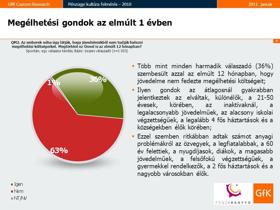 9 GfK Custom ResearchPénzügyi kultúra felmérés – 20102011. január Megélhetési gondok az elmúlt 1 évben QM2. Az emberek néha úgy látják, hogy jövedelmü