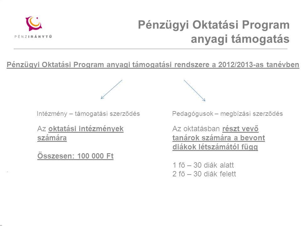 Mintacím szerkesztése Pénzügyi Oktatási Program anyagi támogatási rendszere a 2012/2013-as tanévben Intézmény – támogatási szerződés Pedagógusok – megbízási szerződés.