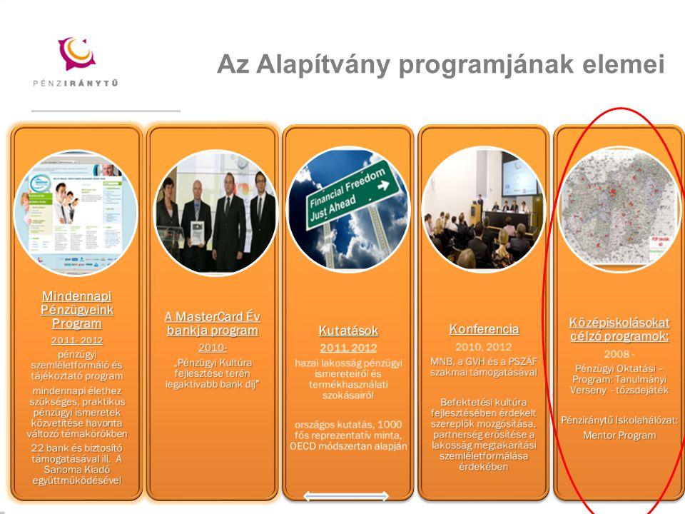 Mintacím szerkesztése Az Alapítvány programjának elemei